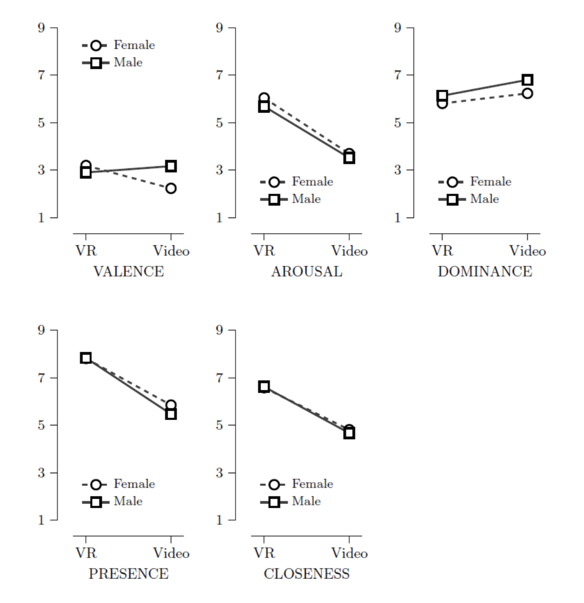 These box plots demonstrate how with the exception of Valency, the partici- pants sex did not effect any of the results