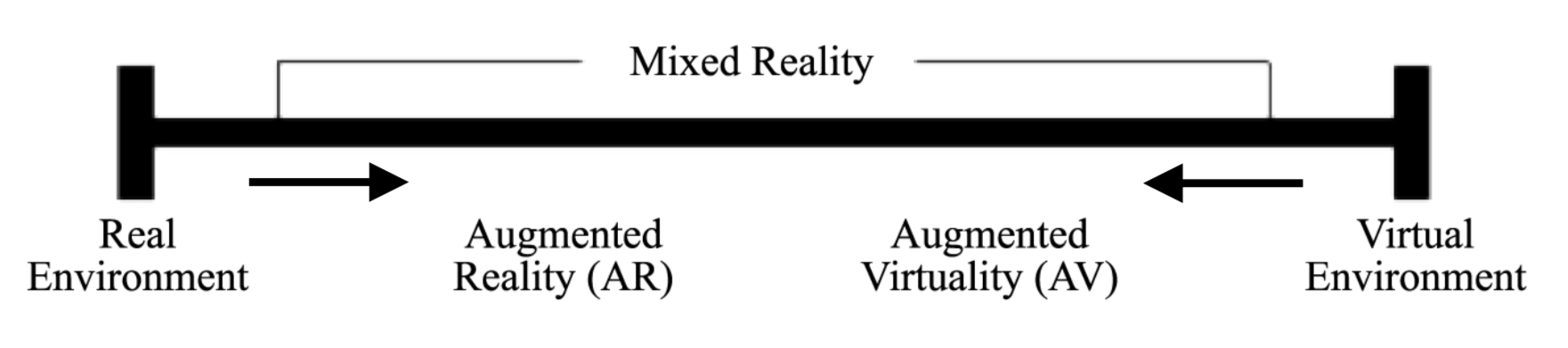 The Reality-Virtuality Continuum